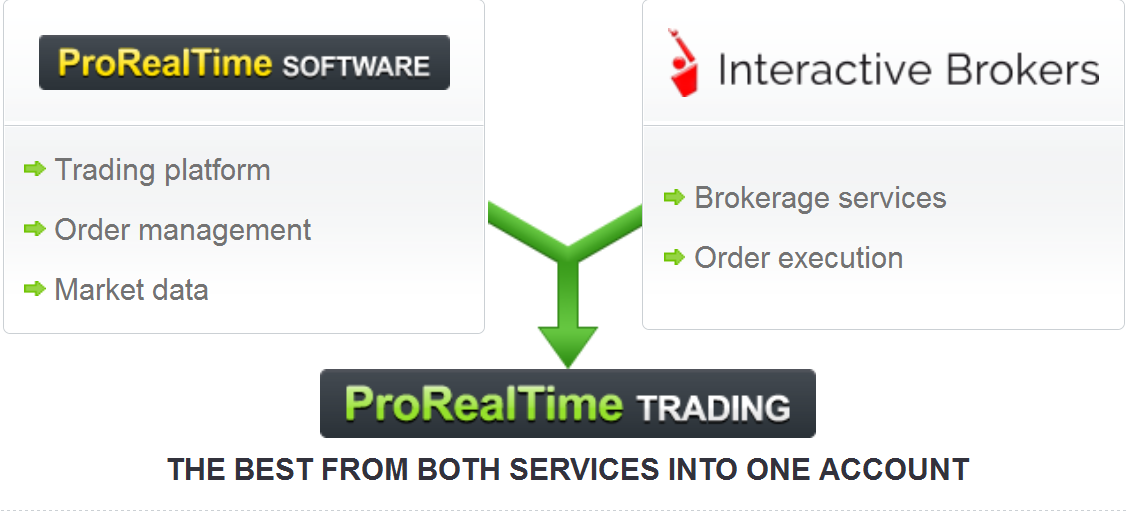 interactive brokers pro real time