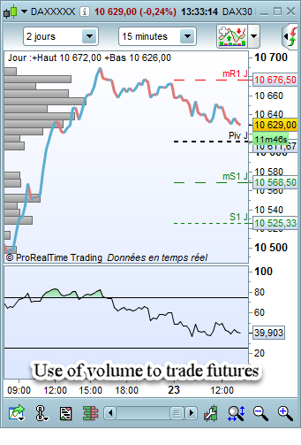 Use of volume to trade futures