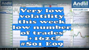 Very low volatility this week 300x169